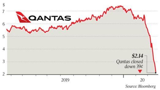 Qantas to stand down 20,000 staff, cut international flights | The Australian